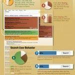 Campañas PPC vs SEO: ¿que porcentajes de clicks van a cada una?